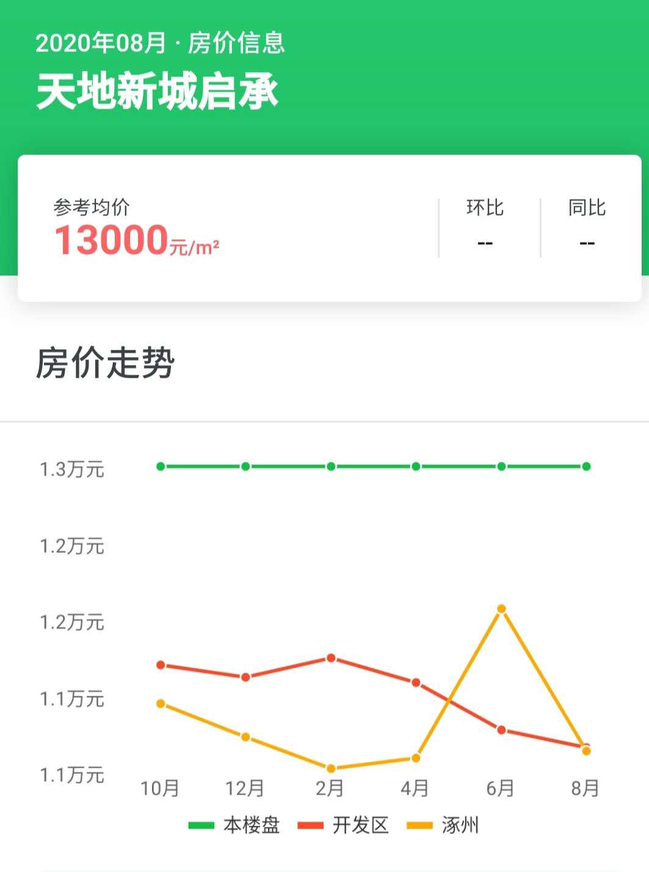 涿州天地新城楼盘8月房价走势