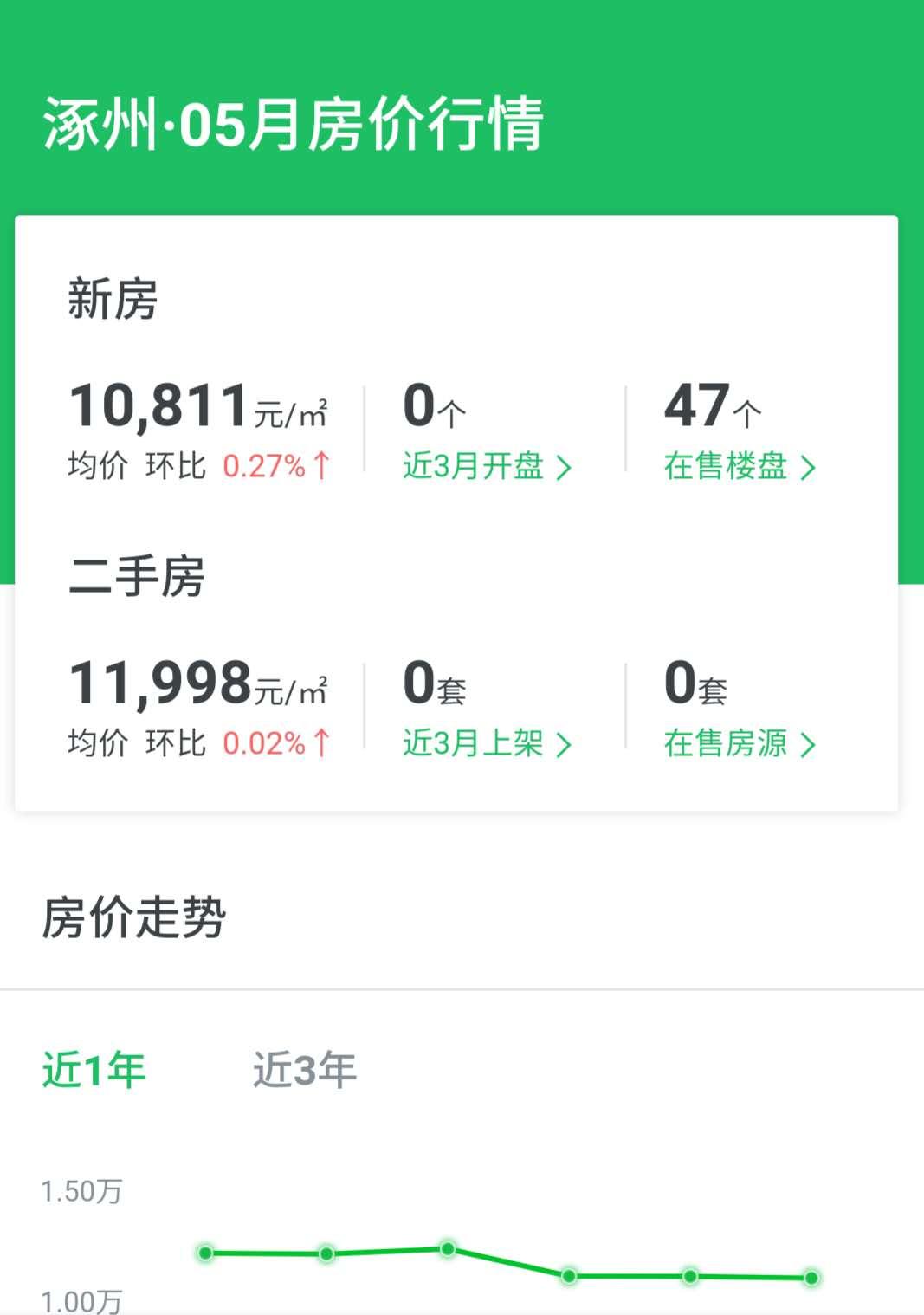 涿州5月分房价走势2020图