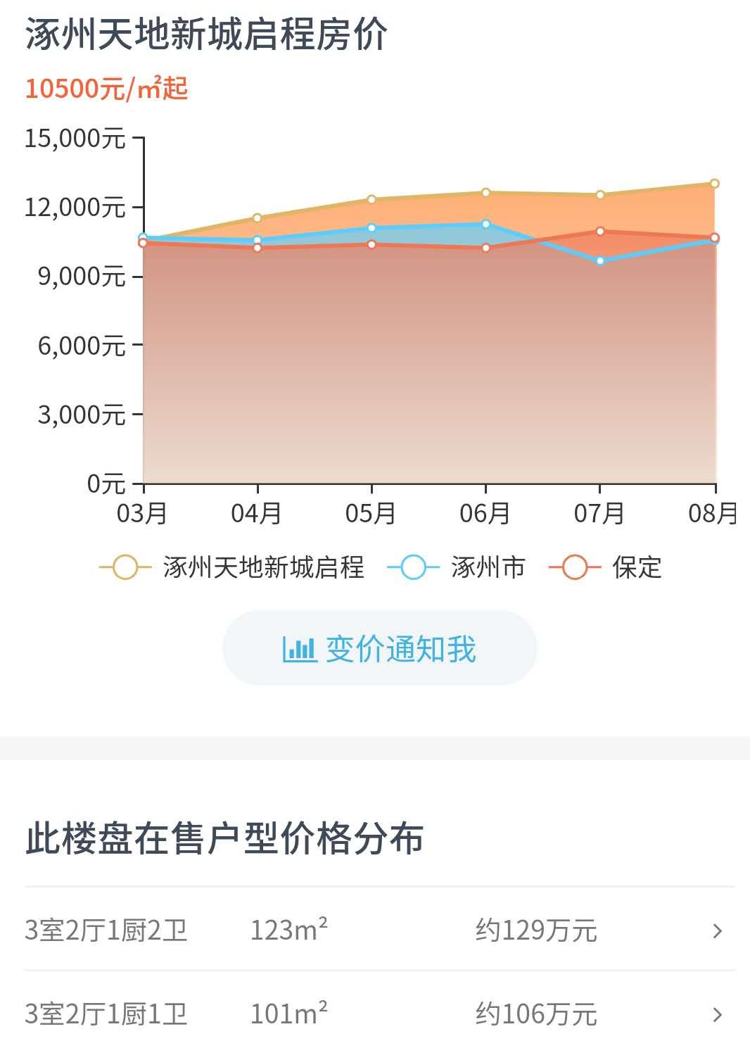 2920年涿州8月份房价走势图