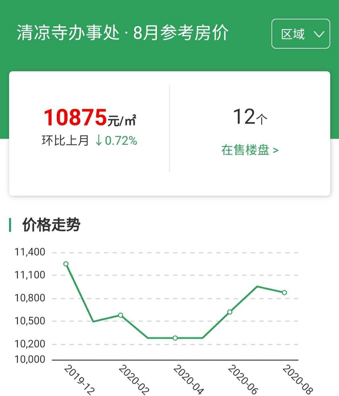 涿州8月份房价走势图