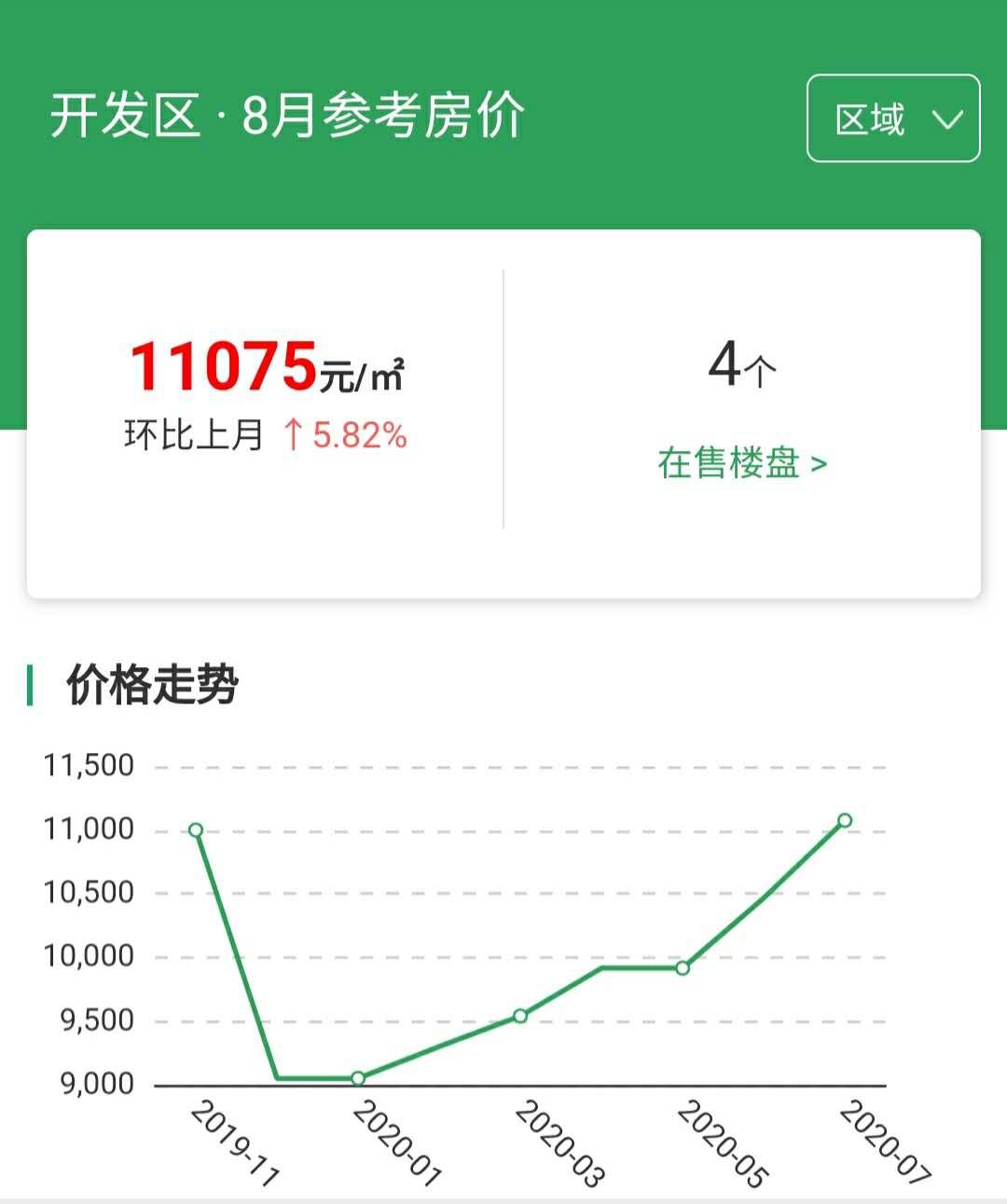 涿州开发区房价走势图